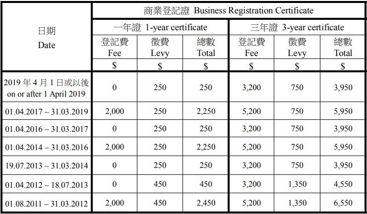 商業登記證收費--開公司收費(政府)
